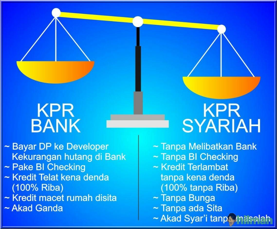 Hukum Kredit Rumah melalui KPR Bank menurut Hukum Islam