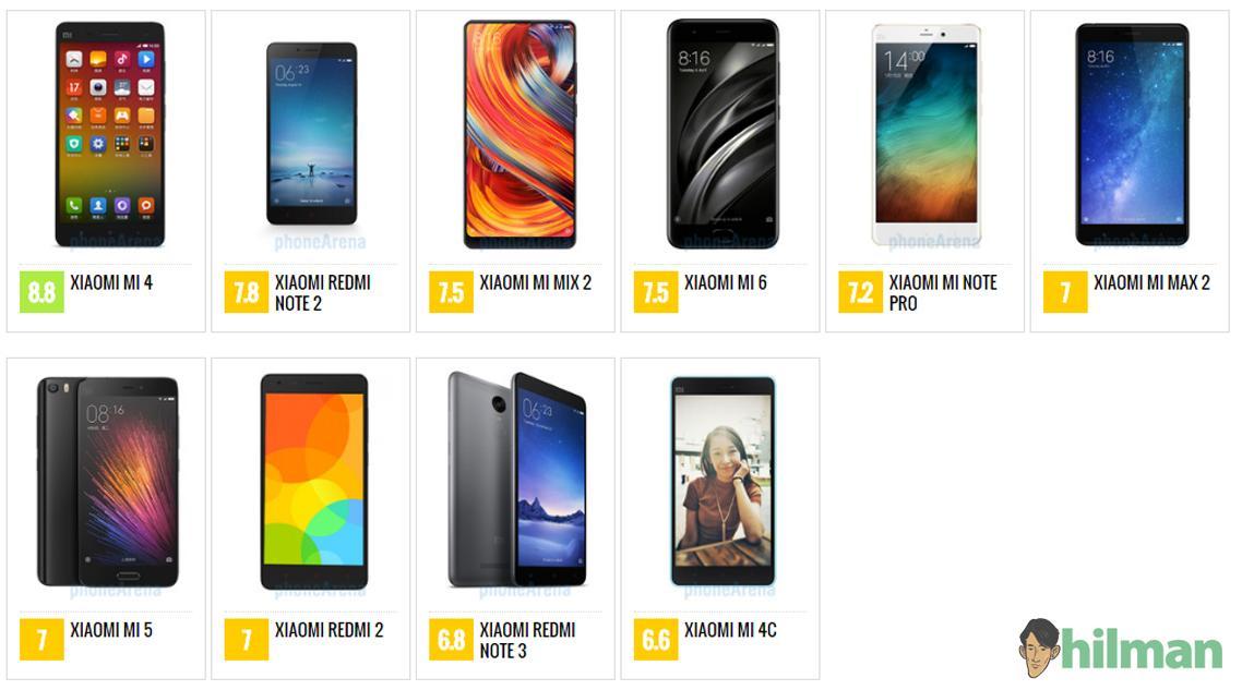 Smartphone Xiaomi dengan Nilai Review Tertinggi PhoneArena
