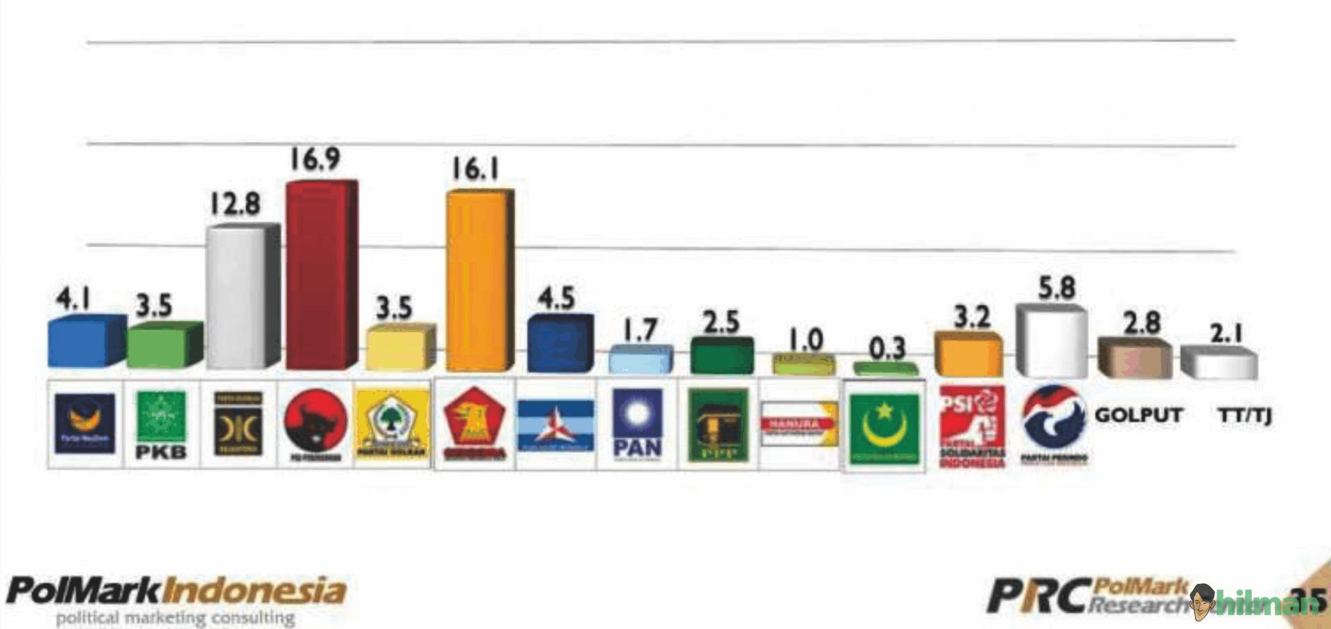 Daftar 27 Partai Politik yang Mendaftar ke KPU dari 73 Parpol yang Terdaftar di...