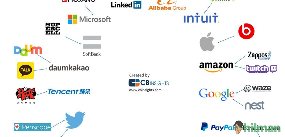 Daftar Akuisisi dan Merger Perusahaan IT Dunia